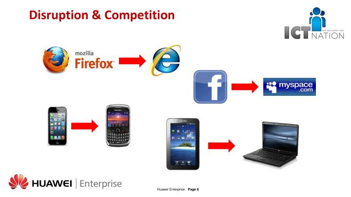 Disruption & Competition