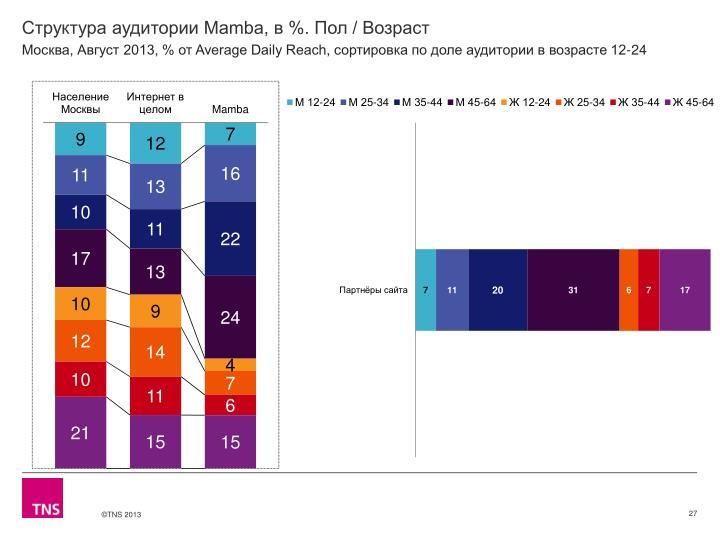 Структура аудитории Mamba, в %. Пол / Возраст