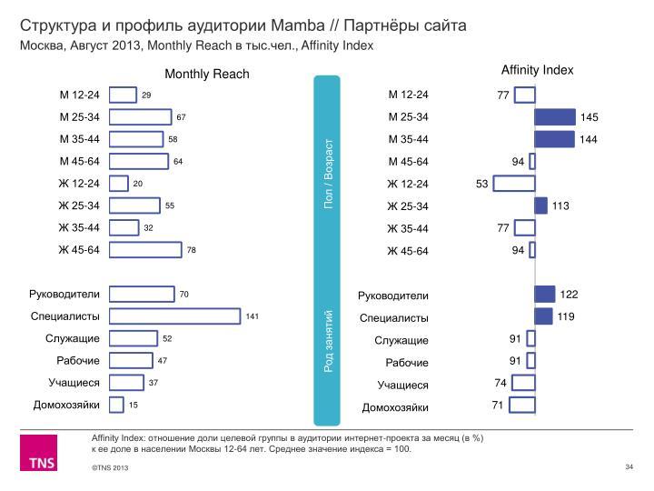 Структура и профиль аудитории Mamba // Партнёры сайта