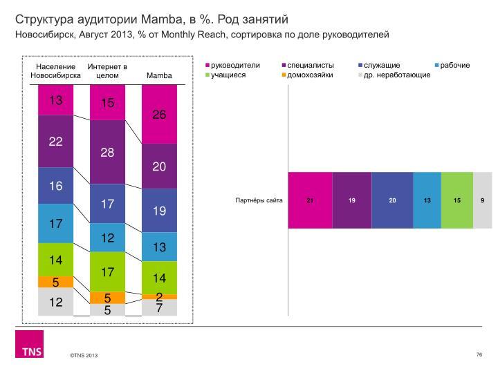 Структура аудитории Mamba, в %. Род занятий