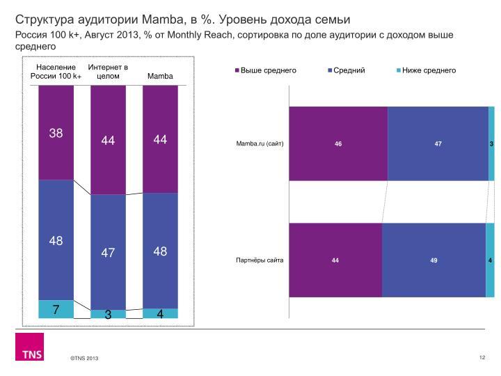 Структура аудитории Mamba, в %. Уровень дохода семьи