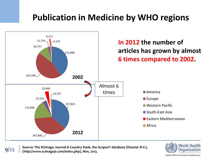 Publication in Medicine by WHO