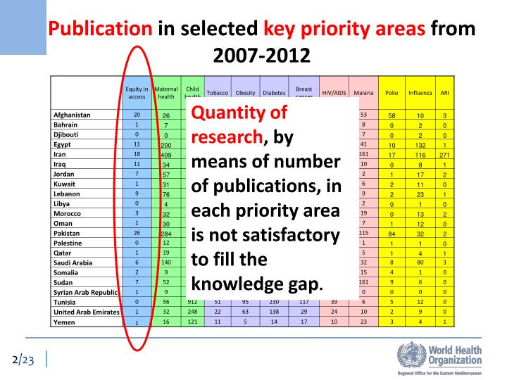 Publication in selected key priority areas from 2007 2012