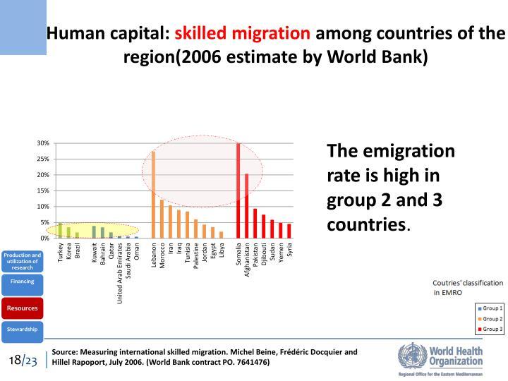 Human capital: