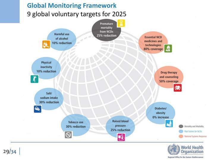 Global Monitoring Framework