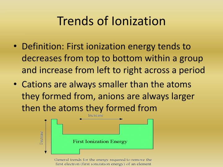 Trends of Ionization