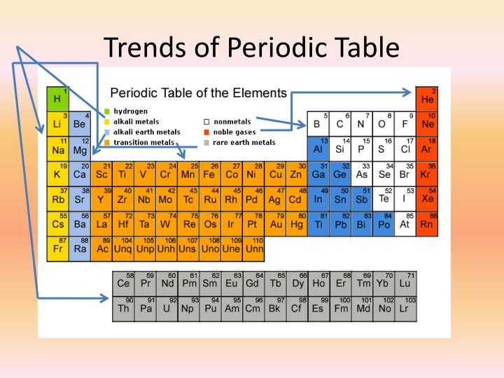 Trends of Periodic Table