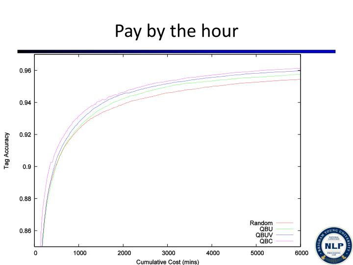 Pay by the hour