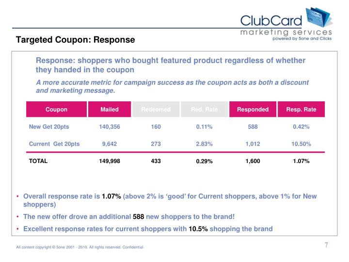 Targeted Coupon: Response