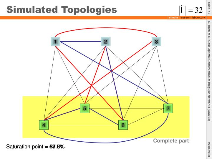 Simulated Topologies