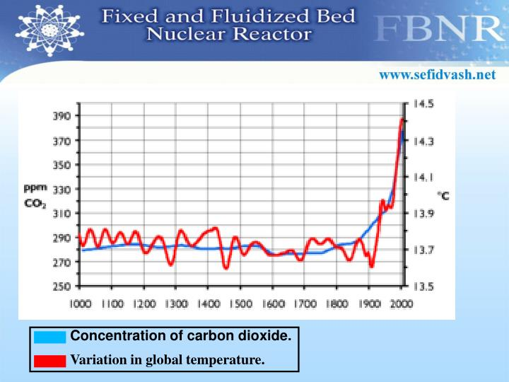 Concentration of carbon dioxide.