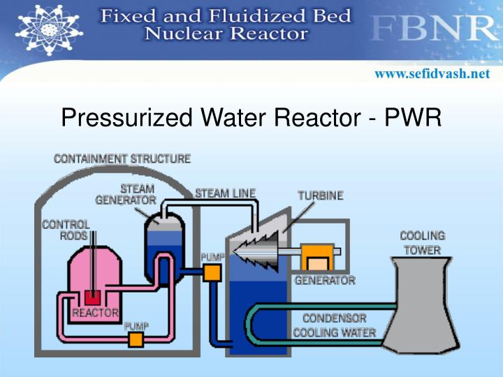 Pressurized Water Reactor - PWR