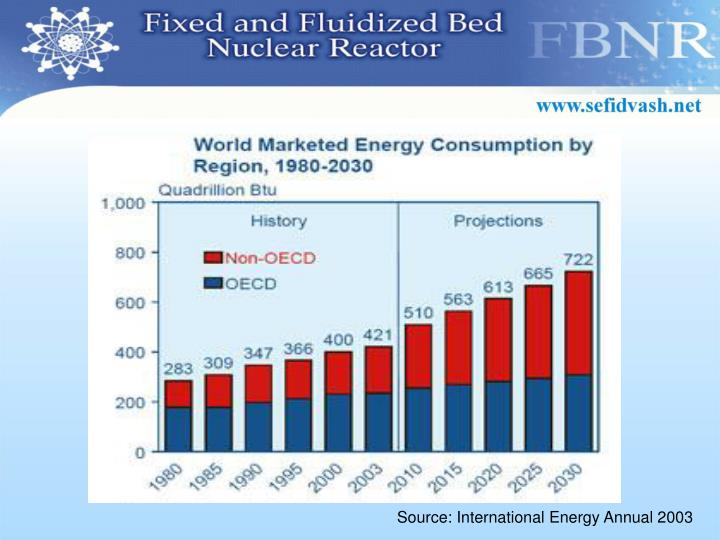 Source: International Energy Annual 2003