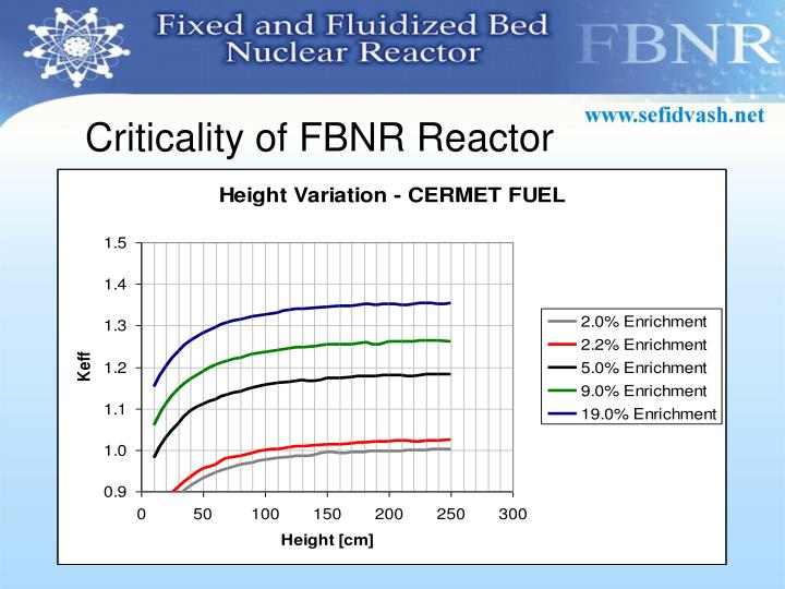 Criticality of FBNR Reactor
