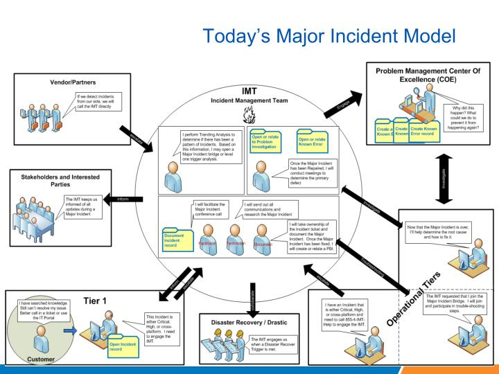 Today's Major Incident Model