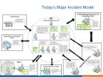 today s major incident model