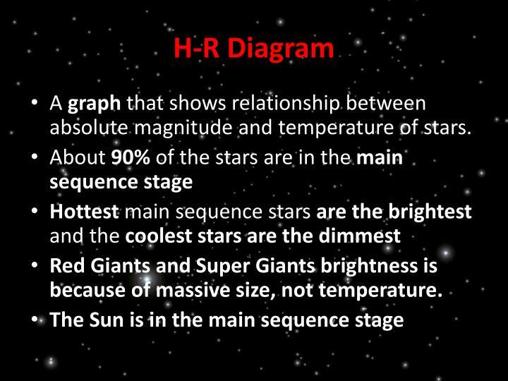 H-R Diagram