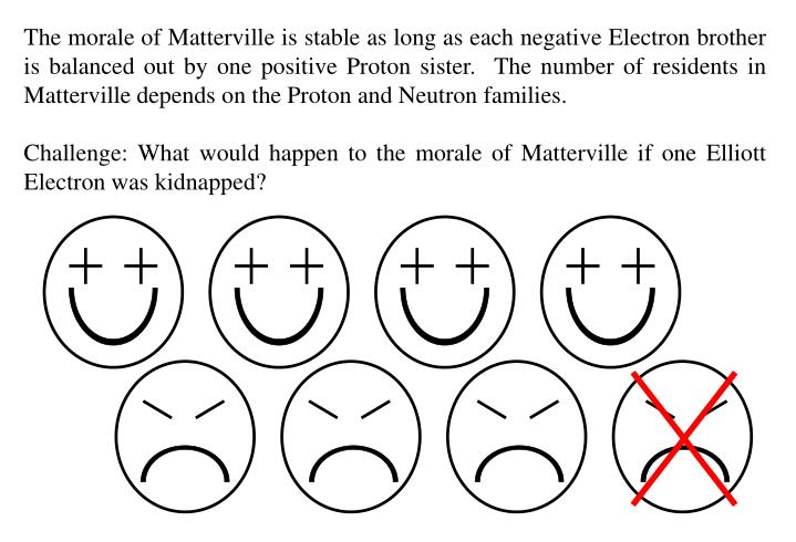 The morale of Matterville is stable as long as each negative Electron brother is balanced out by one positive Proton sister.  The number of residents in Matterville depends on the Proton and Neutron families.