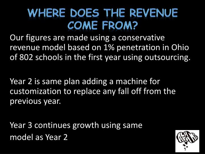 Where Does the Revenue Come From?