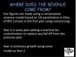 where does the revenue come from