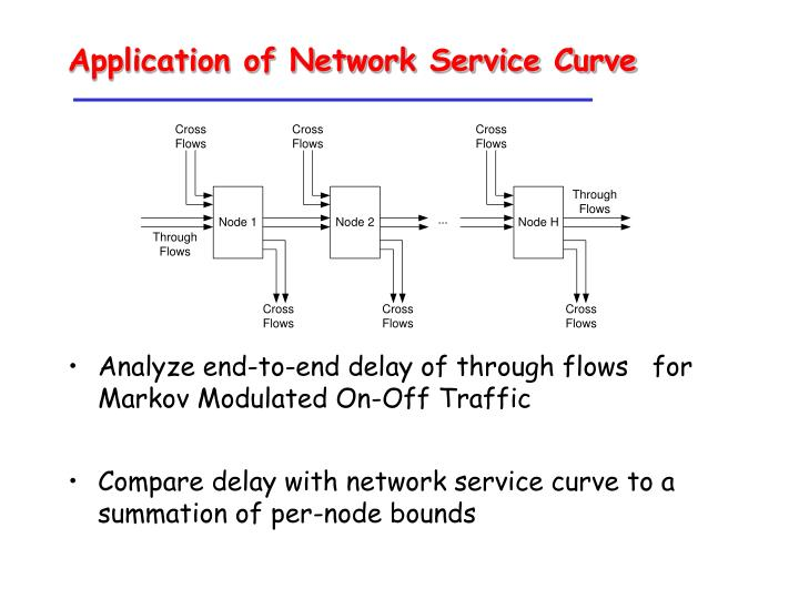 Application of Network Service Curve
