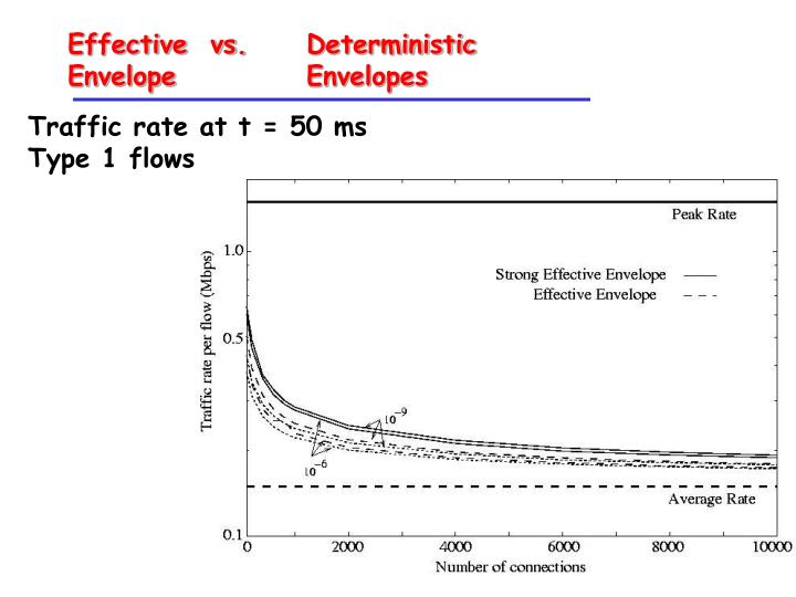 Effective  vs. Deterministic