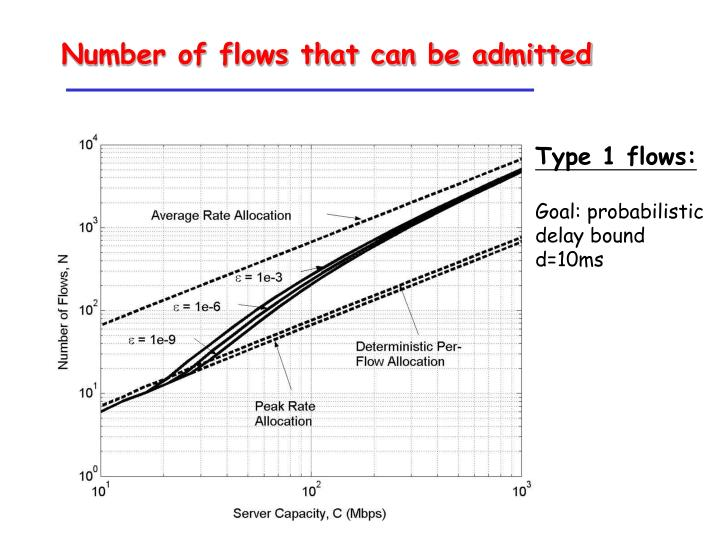 Number of flows that can be admitted