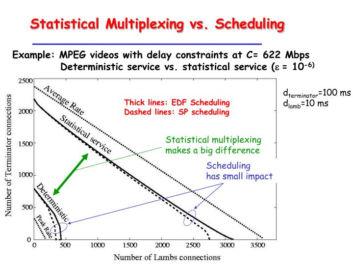 Statistical multiplexing