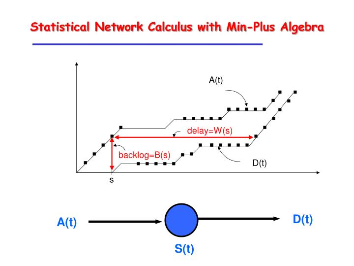 Statistical Network Calculus with Min-Plus Algebra