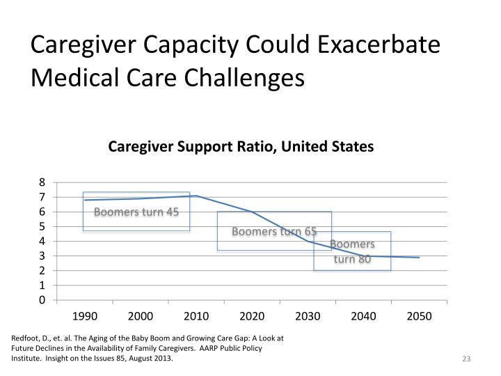 Caregiver Capacity Could Exacerbate Medical Care Challenges