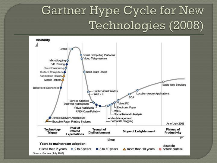 Gartner Hype Cycle for New Technologies (2008)