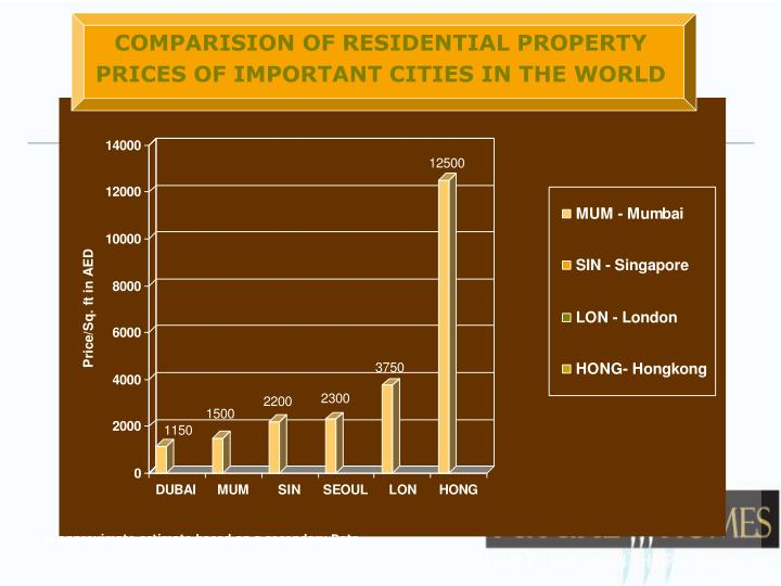 COMPARISION OF RESIDENTIAL PROPERTY PRICES OF IMPORTANT CITIES IN THE WORLD