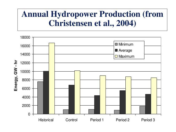 Annual Hydropower
