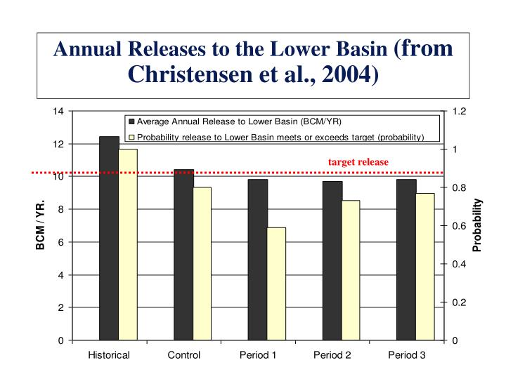 Annual Releases to the Lower