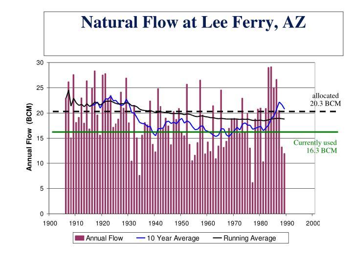 Natural Flow at Lee Ferry, AZ