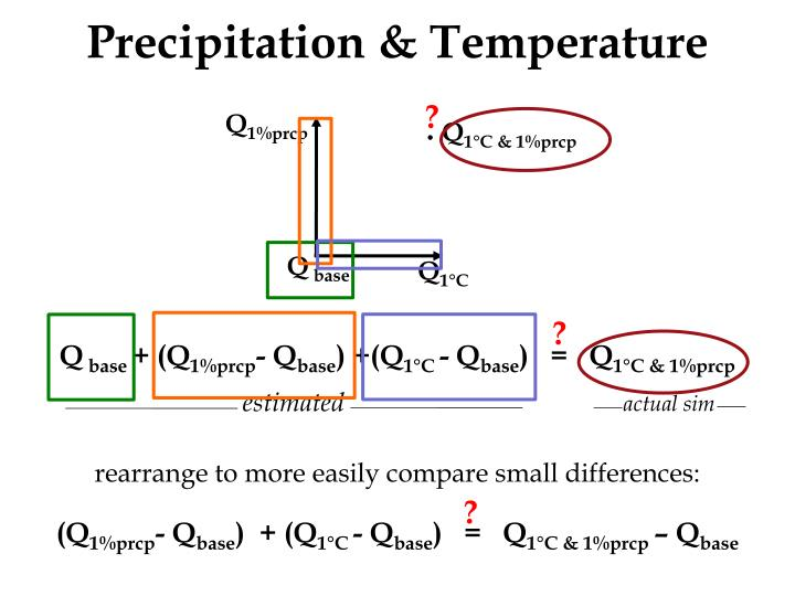 Precipitation & Temperature
