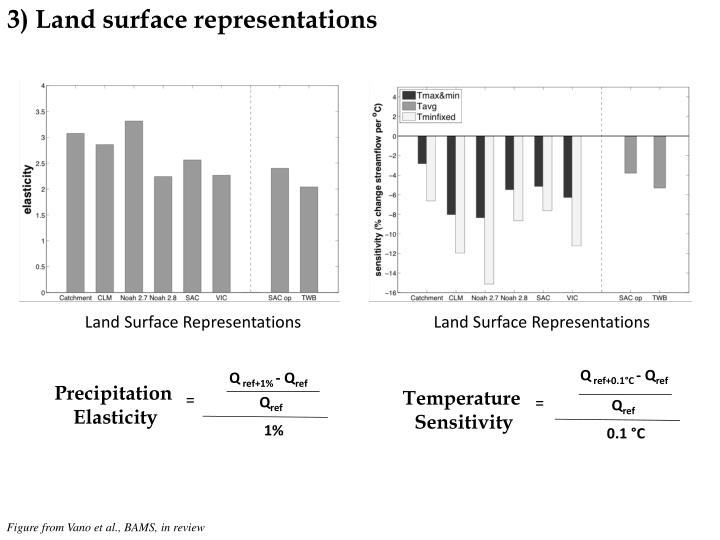 3) Land surface representations