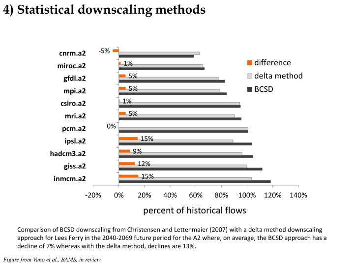 4) Statistical downscaling methods