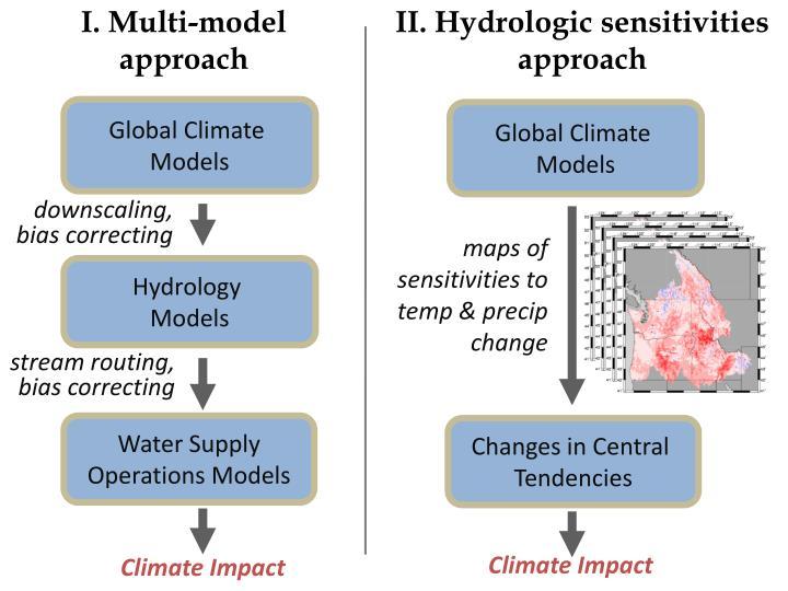 I. Multi-model
