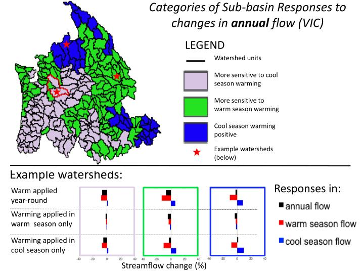 Categories of Sub-basin Responses to changes in