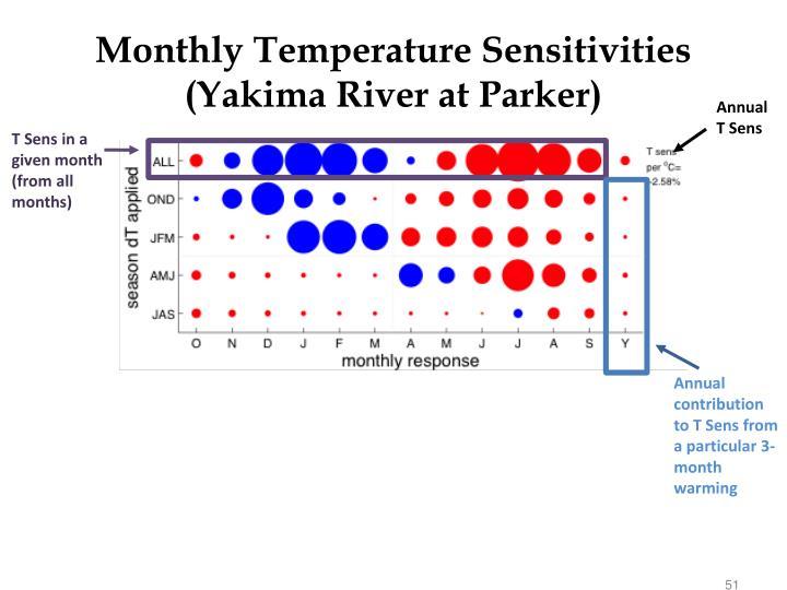Monthly Temperature Sensitivities