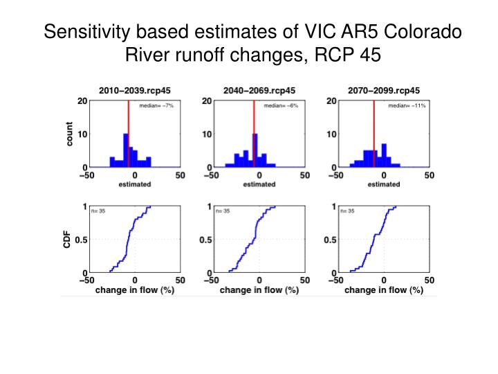 Sensitivity based estimates of VIC AR5 Colorado River runoff changes, RCP 45