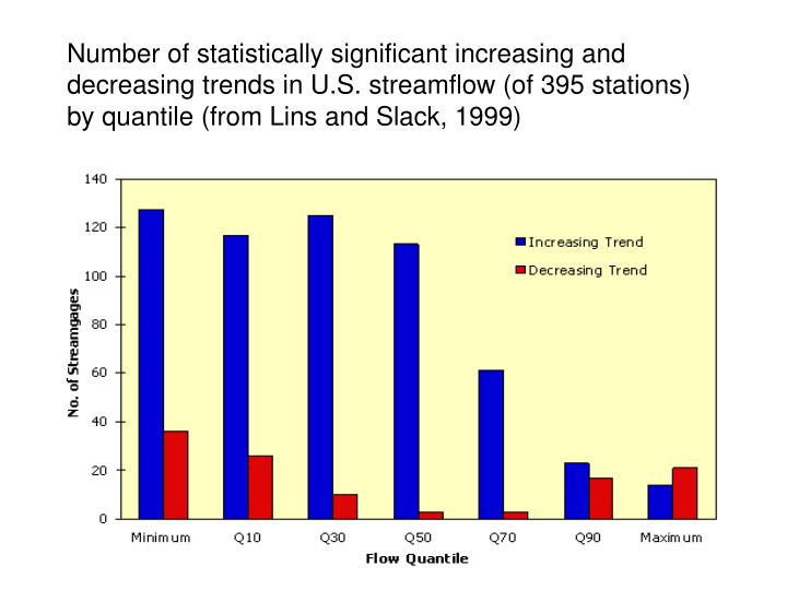 Number of statistically significant increasing and decreasing trends in U.S. streamflow (of 395 stations) by quantile (from Lins and Slack, 1999)