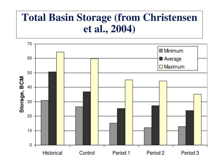 Total Basin Storage (from Christensen et al., 2004)