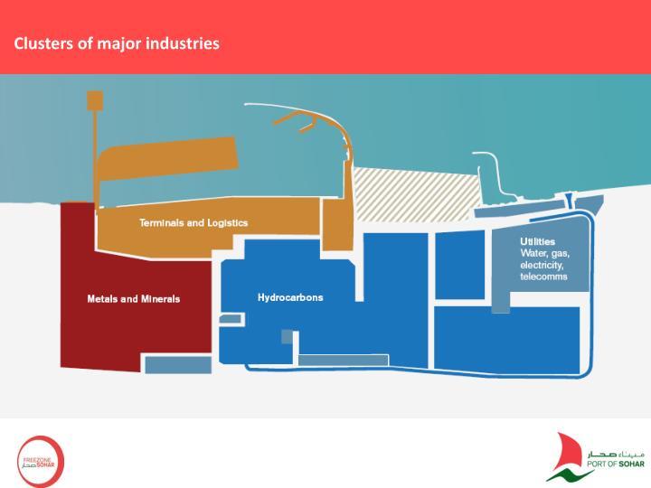 Clusters of major industries