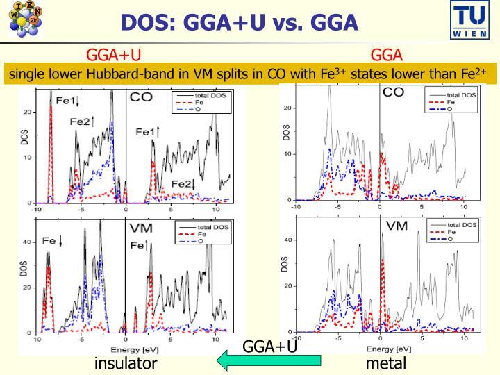 DOS: GGA+U vs. GGA