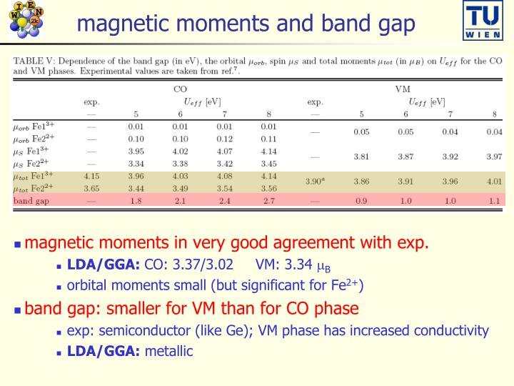 magnetic moments and band gap
