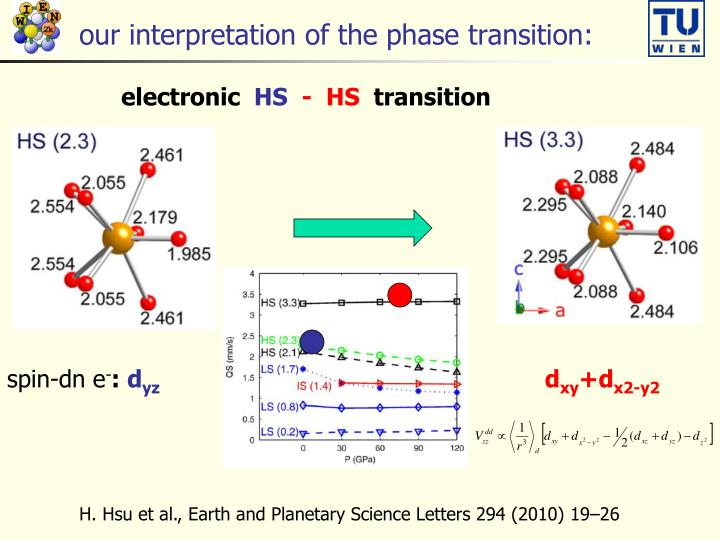 our interpretation of the phase transition: