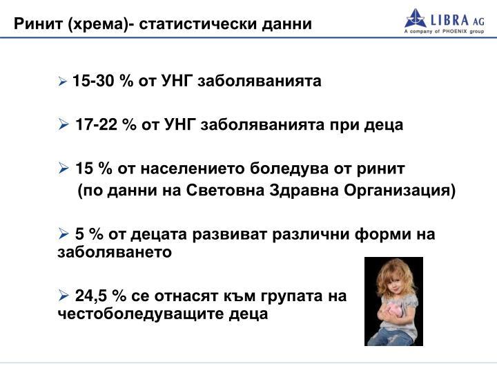 Ринит (хрема)- статистически данни
