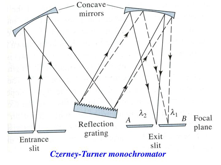 Czerney-Turner monochromator